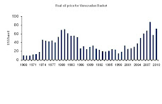 Real oil price for Venezuelan Basket