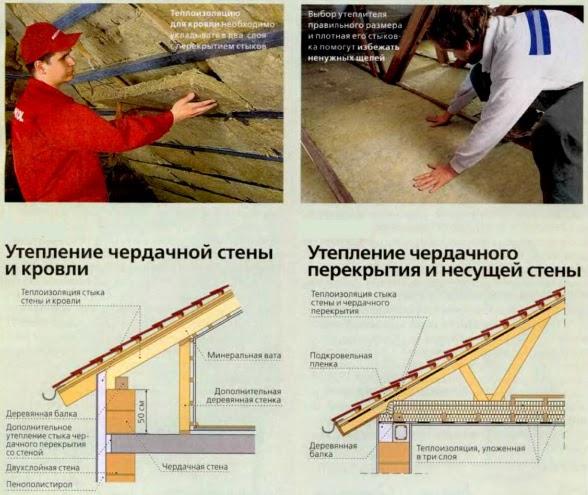 Теплоизоляционные материалы для крыш и фасадов: дом без мост.