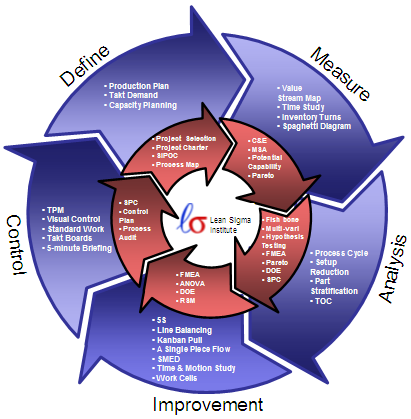 Six Sigma Process