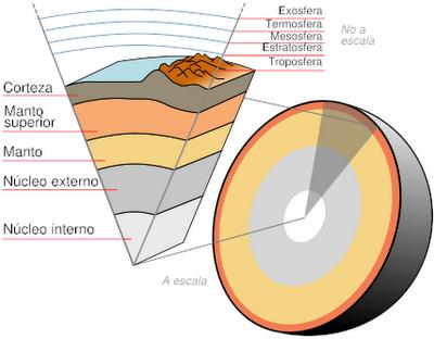 Educarchile estructura y propiedades del suelo for Partes del suelo