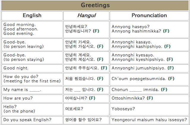 WORD Wednesday - Basic Korean expressions