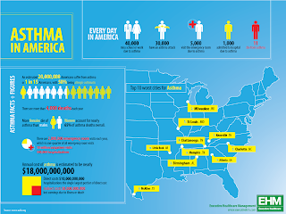 Asthma in America - a serious disease