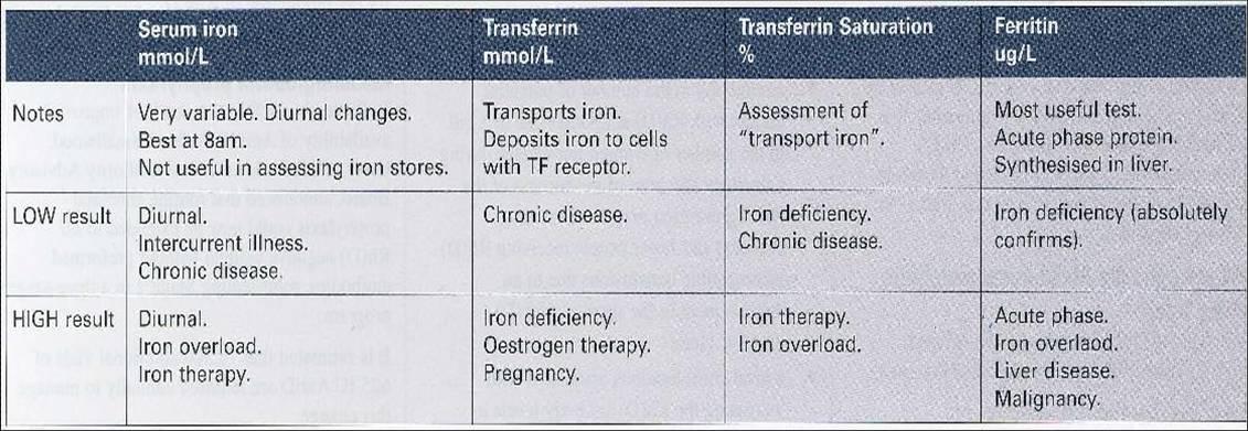 Iron Study Interpretation: Iron Study Interpretation