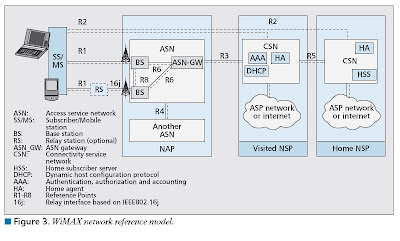 WiMAX_network_reference_model the 3g4g blog wimax network reference model