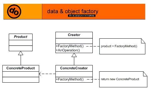 Design Best practices using Factory Method Pattern
