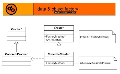 Design Patterns   Design Patterns Factory Method