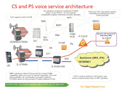 The 3g4g blog lte voice and sms issues for Architecture 4g