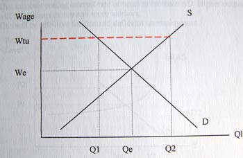 diagram of minimum wage we refers to wages in equilibrium market qe