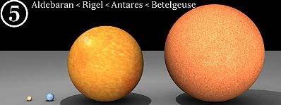 Perbandingan Aldebaran - Rigel - Antares dan Betelgeuse : Planet Bumi Dan Perbandingannya dengan Benda-Benda Angkasa Lainnya - Simbya