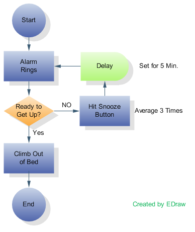 flowcharts and data flow diagrams  dfds    eternal sunshine of the    http     bp pot com  mdaf iq j   svigvdlywli aaaaaaaacna s pzszcwqdc s   process flowchart png