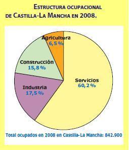 distribucion de la poblacion activa por sectores: