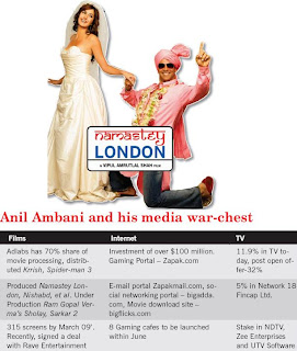 Anil Ambani and his media war-chest