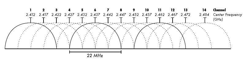 [2.4_GHz_Wi-Fi_channels.png]