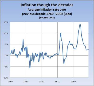 inflation-since-1760.jpg