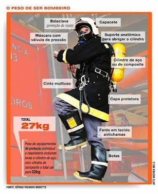 Peso equipamentos de bombeiro
