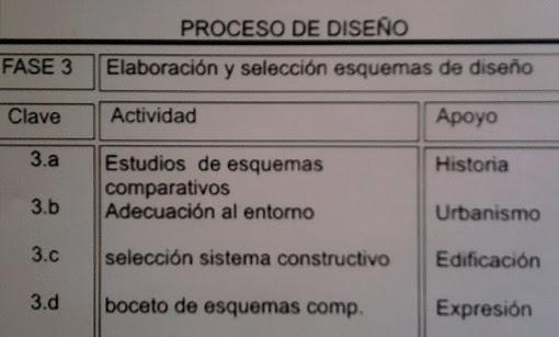 FASE III - ESQUEMAS DE DISEÑO