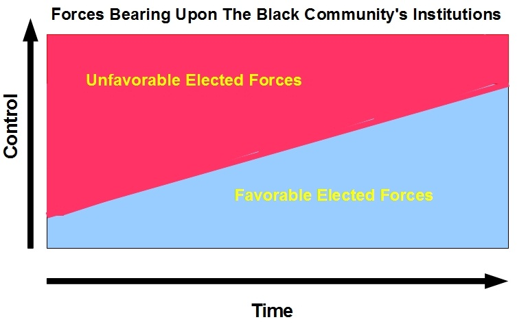 From Reactionary Transactionalism To Management Of Our Community