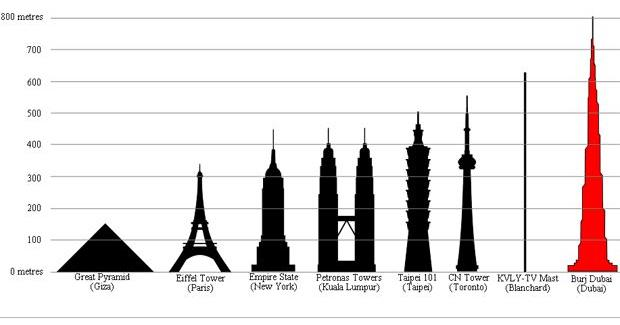 Tallest Building Comparison Chart