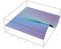 Surface plot of an equation