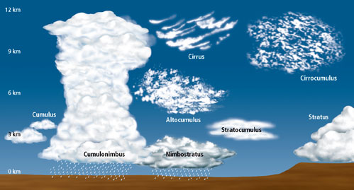 Pictures of the Different Clouds http://jeanwang123.blogspot.com/2011/02/ohdifferent-kinds-of-clouds.html