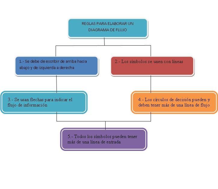 david esteban  reglas para elaborar un    diagrama       de       flujo