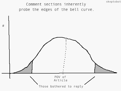 misguided attempts at xkcd style insight/humour, comics #1 - Internet Drama: Comment threads inherently probe the edges of the bell curve.