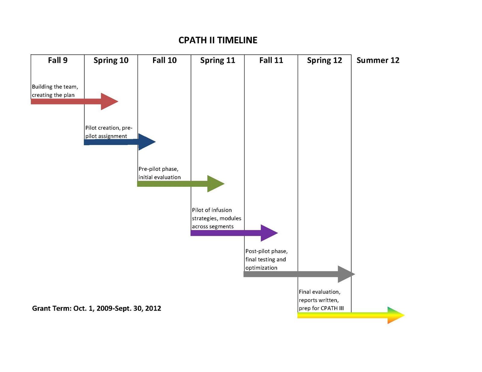 CPATH II Team Minutes