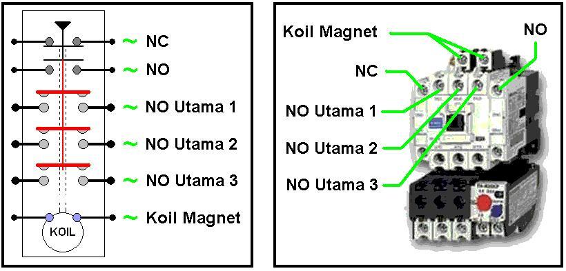 Prinsip kerja elektro mekanis magnetik dasar no nc ccuart Gallery