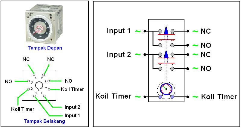prinsip kerja elektro mekanis magnetik  dasar no  u0026 nc