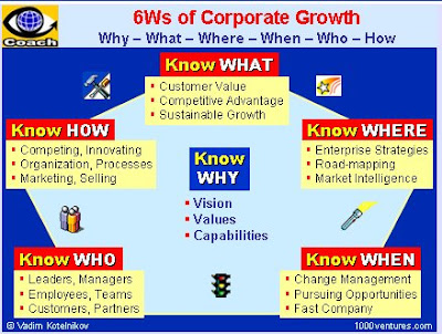 Corporate Growth