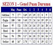 SEZON 1 - ARŞİV