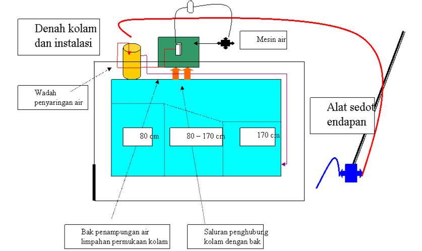 cara membuat filter air tanpa listrik kodim1611 badung