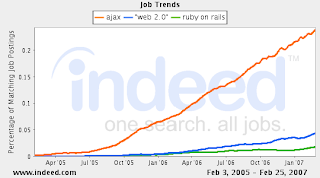 Job trends for Ajax, Web 2.0, Ruby on Rails