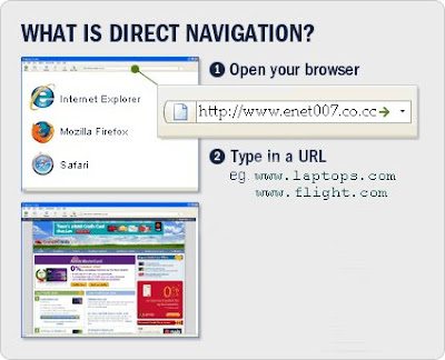 Direct Navigation- An effective marketing tool