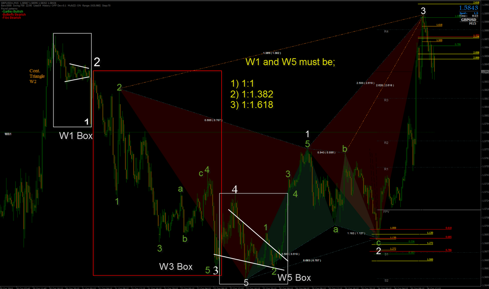 For metatrader india indicator gartley