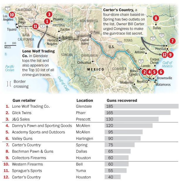 In The Past Four Years Mexican And U S Authorities Have Traced More Than 60 000 Weapons From The Nation S Bloody Drug Wars Back To Some Of The 7 500 U S