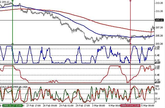 Developing forex trading system