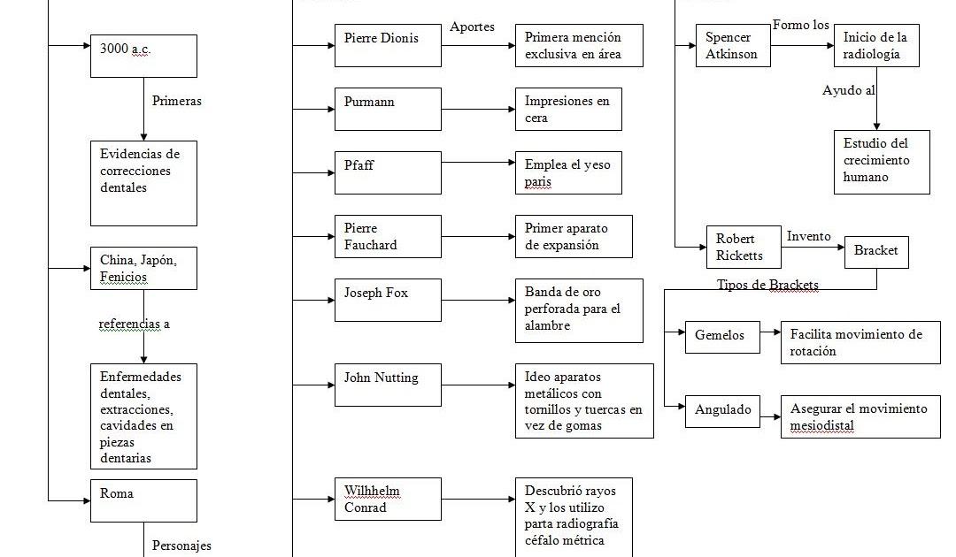 Evolucion de la ortodoncia mapa conceptual for W de porter ortodoncia