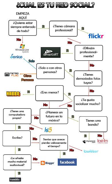 ¿Que red social es la adecuada para ti?