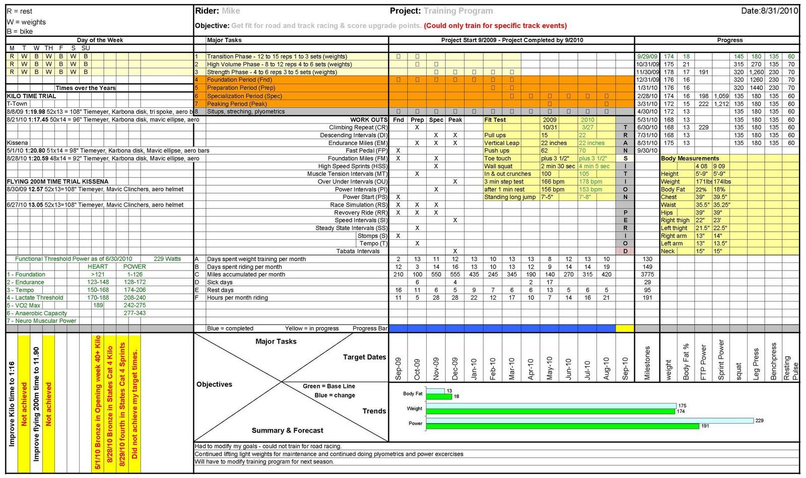 Kissena Track Racing August 31 2010 Training Summary Sheet – Workout Training Sheet