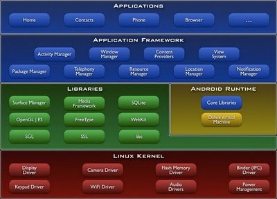 Android Architecture on Android    Train By Ur Self  Android Architecture And Android