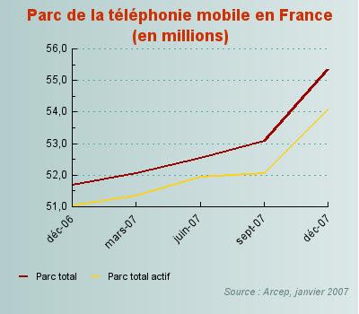85 % de français ont un mobile : stats 2007