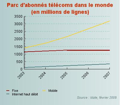 parc d'abonnes telecoms dans le monde