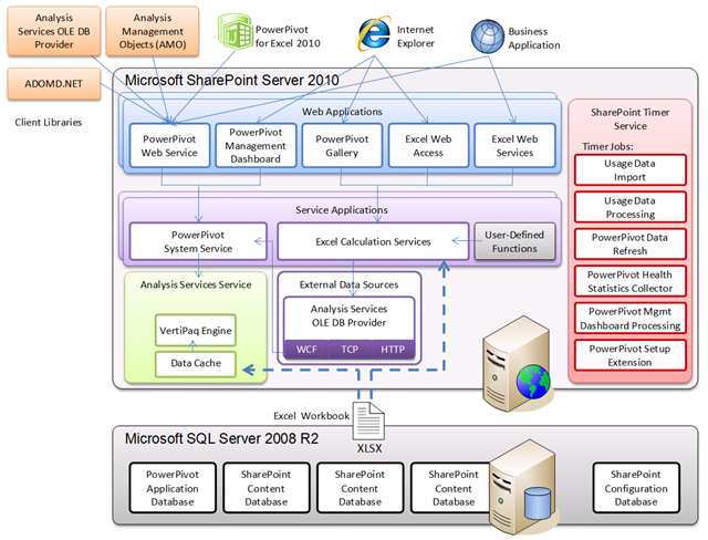 SharePoint 2013 Architecture Diagrams