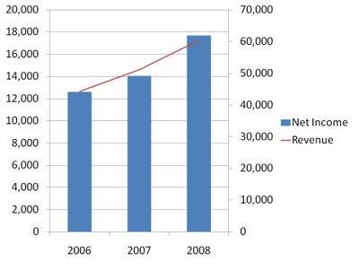barel karsan value investing microsoft stock dips