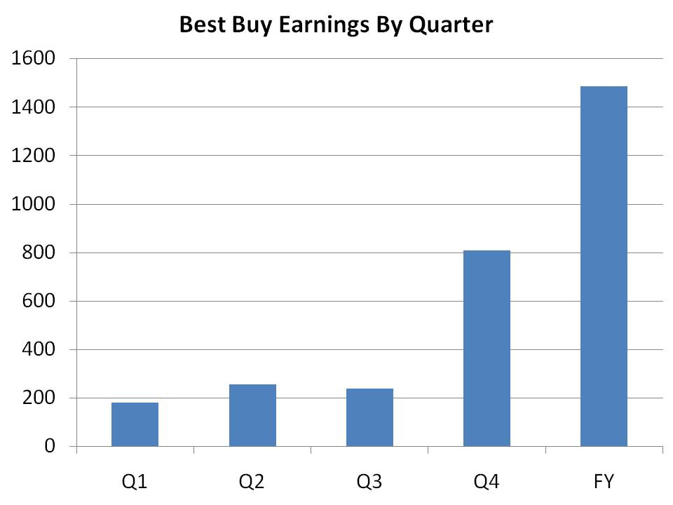best buy  earnings,best buy net income,best buy wages,best buy salary,bby,best buy earnings release,best buy earnings call,best buy earnings 2011,best buy earnings report,