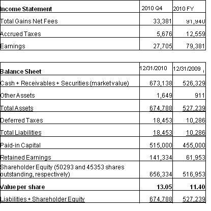 kvfs income statement and balance sheet are included below note that securities are marked to market value and amounts are in cad