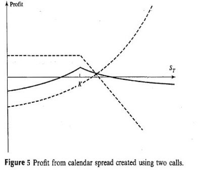 Calendar spreads options trading strategies