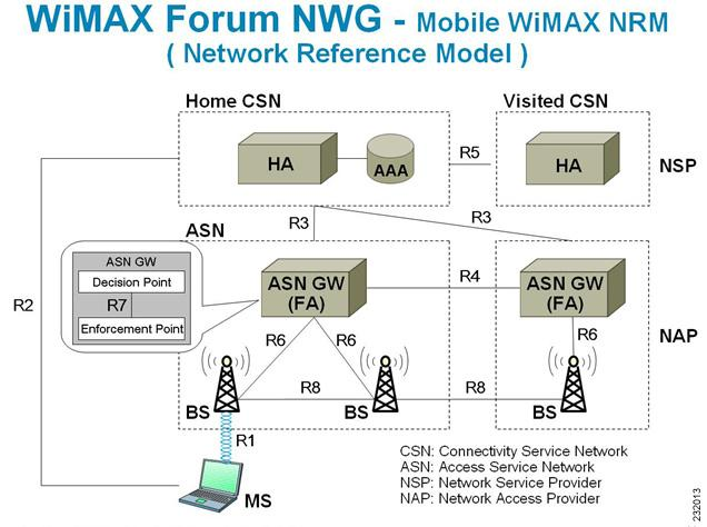 Wimax Interfaces Naming Convention Mplsvpn Moving Towards Sdn And