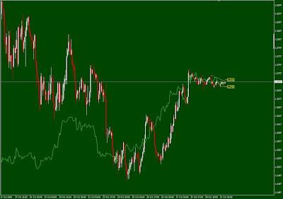 metatrader 5 - Alternative price chart display